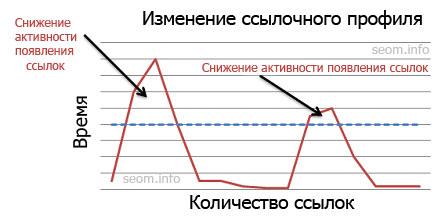 Пики роста ссылочного профиля